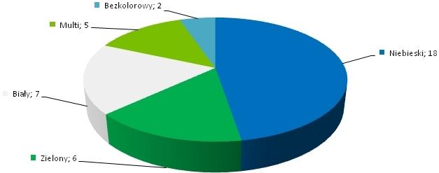kolowy wykres