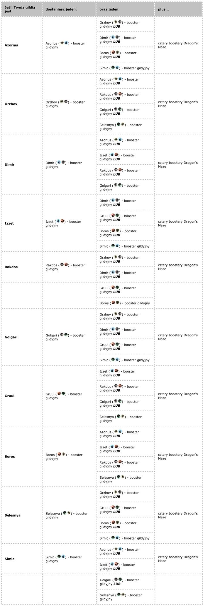 tabelka z wyborem gildii dm