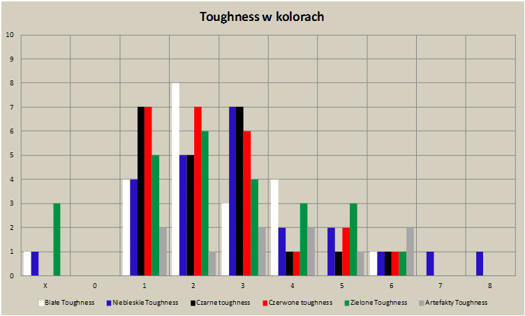 06. Toughness kolory