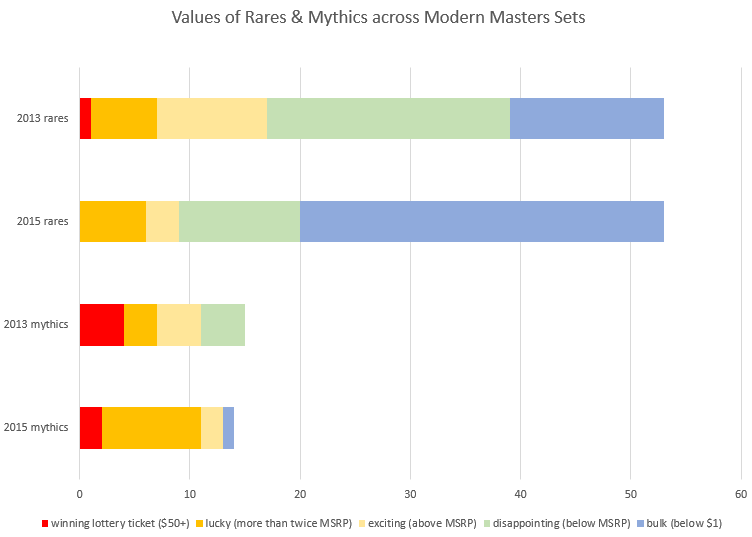 values of rares and mythics across modern masters sets