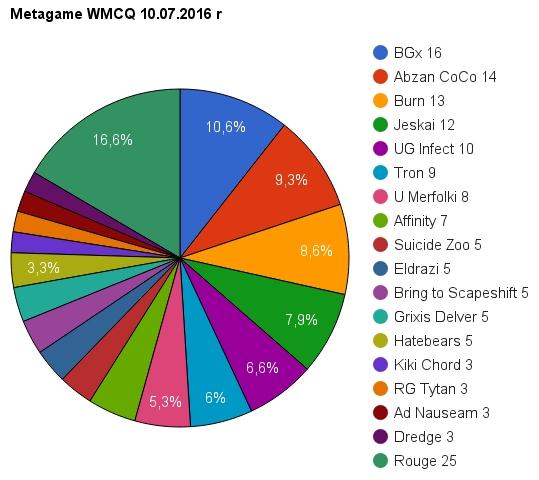 metagame wmcq 10 07 2016