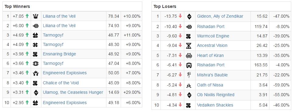 indeksy po GP Barcelona gdzie Michał Lipiński zrobił Top 8 :D