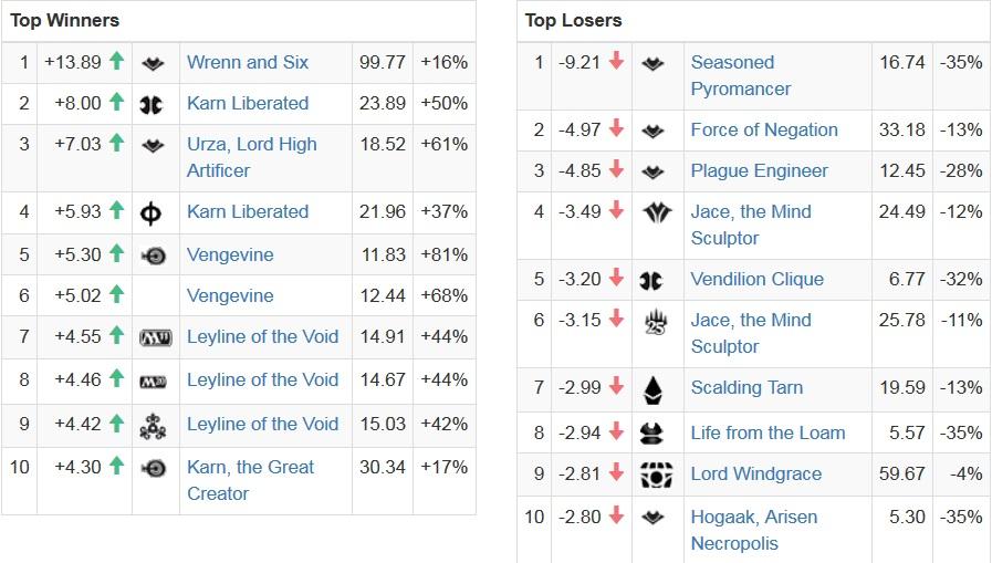 indeksy mtg po Mythic Championship IV